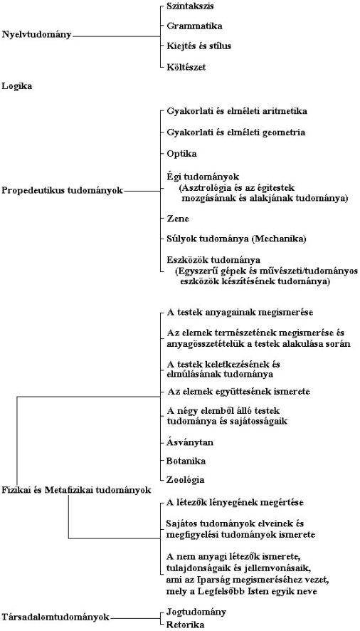 """1. sz. melléklet - Al-Farábi tudományrendszere a """"Tudományok felsorolása"""" c. mű alapján (Az ábra al-Farábi: Catálogo de las ciencias c. műve alapján készült)"""