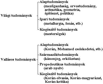"""2. sz. melléklet - Al-Gazali tudományrendszere """"Bevezetés a tudományokba"""" című műve alapján (Az ábra Díaz A. C. szövegben idézett műve felhasználásával készült, 211-214. o.)"""