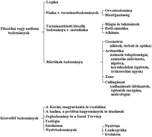 3. sz. melléklet - Ibn Khaldún tudományrendszere - (Az ábra Nasr szövegben idézett műve felhasználásával készült, 62-63. o.)